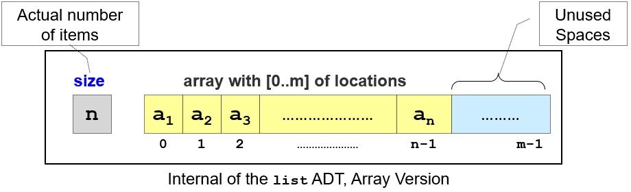 Compact Array Illustration