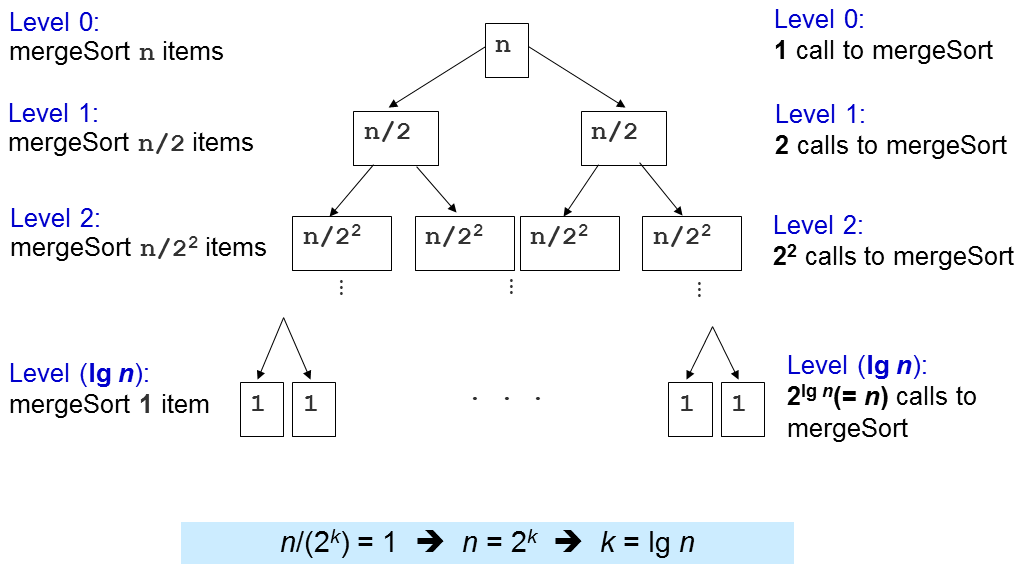 The Recursion Tree of Merge Sort
