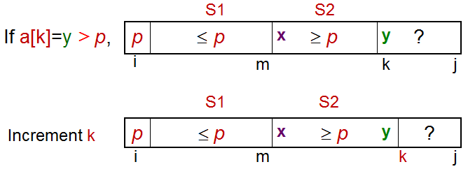 Case when a[k] ≥ p, increment k, extend S2 by 1 item