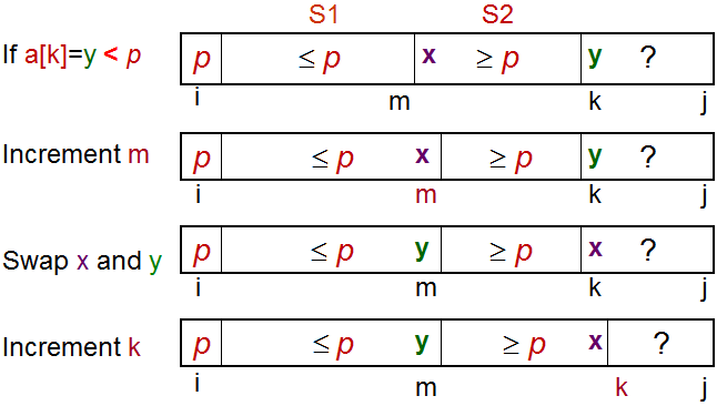 Case when a[k] < p, increment m, swap a[k] with a[m], increment k, extend S1 by 1 item